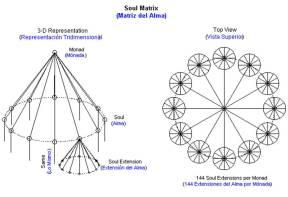 http://spiritualharmonics.blogspot.com/2013/02/group-souls-monads-of-144-soul-mates.html