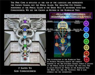 Symbols-7-gates-to-god-consciousness1